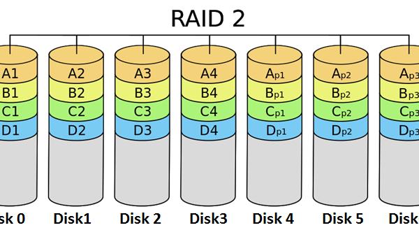RAID - ترکیب کردن - هارد - Redundant Array of Independent Disks - RAID1 - RAID2 - RAID0 - RAID3 - RAID4 - RAID5 - RAID6