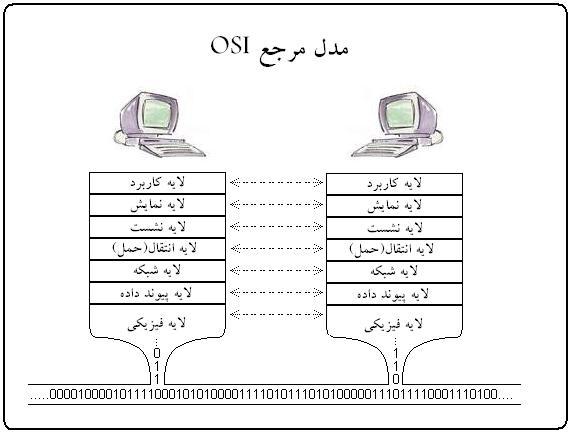 لایههای شبکه Layer - Application - OSI - Presentation - Session - Transport- Network - Data link- Physica-server - شبکه - لایه - لایه اول - لایه دوم - لایه سوم - لایه چهارم - لایه پنجم - لایه ششم - لایه هفتم - لایه فیزیک - لایه منطق - لاجیک