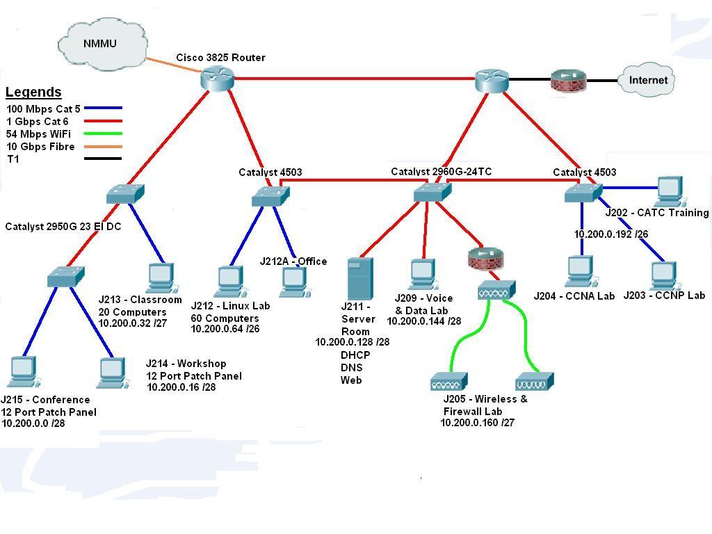 Subnet - آدرس IP - سابنتینگ - شبکه - شبکه LAN - LAN - Subnet mask - سگمنت - Subnetting - Routing Table - Octet - بیت - اکتت - باینری - هاست - کلاینت - Netmask - Mask - Care - Host - Net ID - Network ID - پروتکل - subnet