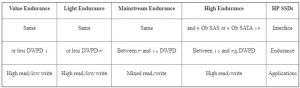 هارد - هارد دیسک - هارد استوریج - اچ پی - اچ پی یی - هارد اچ پی - هارد اس اس دی - اس اس دی - اچ پی اس اس دی - HARD - HARD STORAGE - OS STORAGE - HARD SSD - SSD - HARD SSD - HARD HPE - HPE SSD - HARD HPE SSD