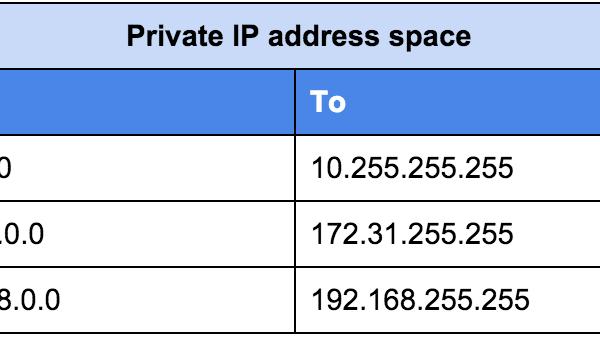 آدرس - آدرس عمومی - آدرس خصوصی - آی پی عمومی - آی پی خصوصی - آی پی - آی پی آدرس - آیپی ورژن ۶ - - سرور - اینترنت - پروتوکول - اینترنت پروتوکول - باینری - آدرس - دسیمال - شبکه - آیپی - IP - Internet - Internet Protocol - protocol - IPv6 - IPv4 - Decimal - Binery - Node - IP Address - IPSEC - Scope - mobile - Multicast - ICMPv6 - generation - Mobility - DHCPv6 - DHCP - OSPFv3 - OSPFv2 - IT - IP PUBLIC - IP Private - Public - Private