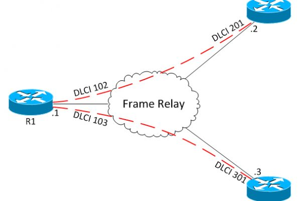 پروتکل - ospf - پروتوکل - protocol - او اس پی اف - مسیریابی - پروتکل مسیر یابی - protcol - OPSPF - Open Shortest Path First - پروتکل OSPF