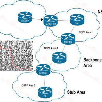 پروتکل - ospf - پروتوکل - protocol - او اس پی اف - مسیریابی - پروتکل مسیر یابی - protcol - OPSPF - Open Shortest Path First - پروتکل OSPF - پروتوکل OSPF