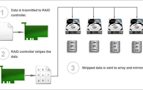 رید - رید چیست؟ - raid - raid چیست؟ - Raid - Raid چیست ؟ - انواع رید ؟ - انواع raid - انواع raid چیست؟ - انواع raid ؟