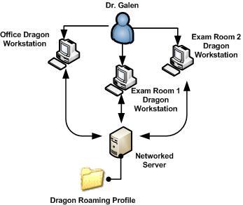 Roaming - Roaming Profile - رومینگ پروفایل - Local user profile - Office - internet explorer - ادمین - remote desktop