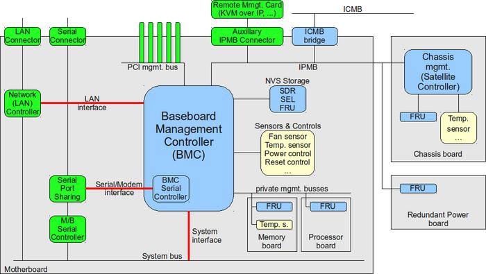 کانفیگ - ipmi - IPMI - ای پی ام ای - سرور - سوپر میکرو - server - supermicro