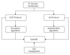 IP - IPSec - IPSecurity - آی پی - آی پی سک - آی پی سکوریتی - آیپی - آیپی سک