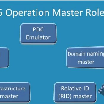 اف اس ام او - FSMO - ویندوز سرور - رول - Role - Group Policy - Synchronize - پروتکل - Kerberos - GUID - Global Unique Identifier - SID - Replicate - Flexible Single Master Operations