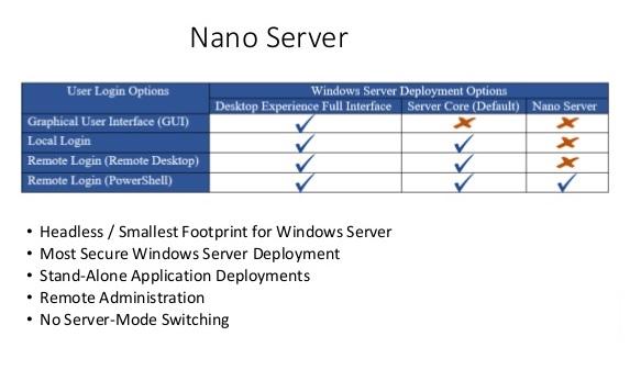 Nano Server - نانوسرور