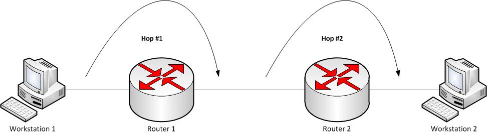 timRIP - پروتکل RIPer