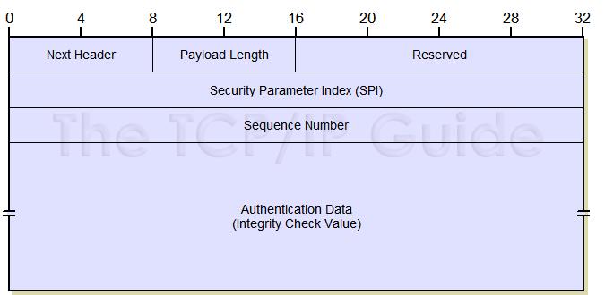 IPSec - آی پی سک