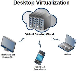 Desktop Virtualization
