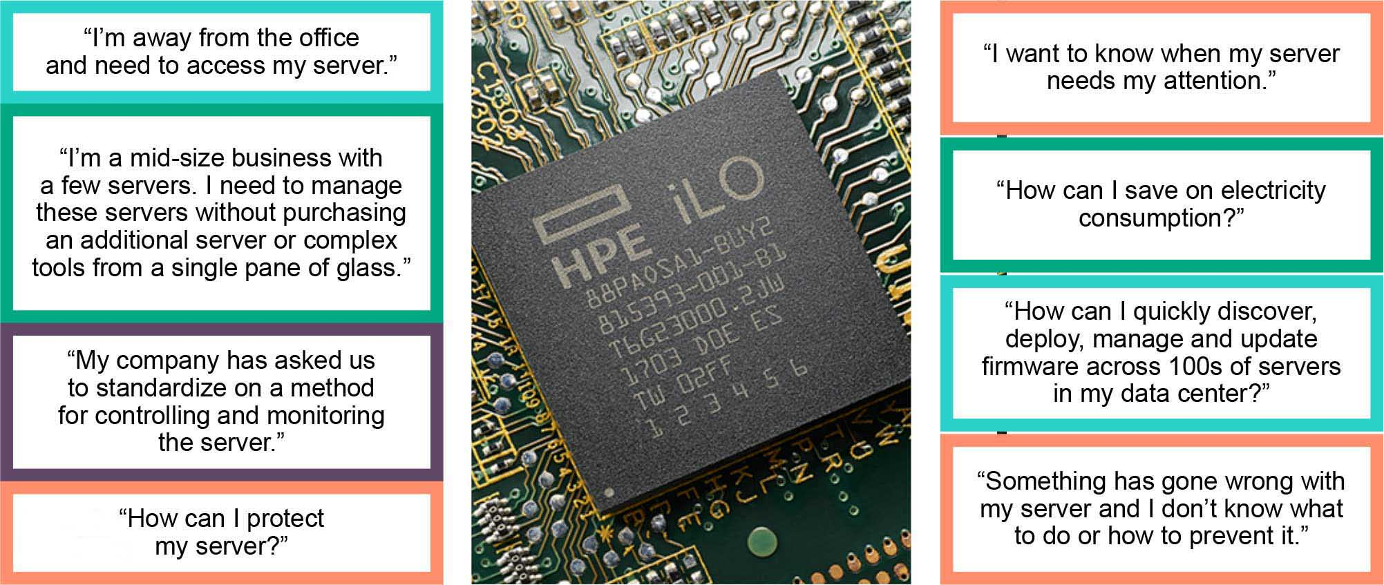 تکنولوژی ILO - سرور اچ پی - سرور HP - تکنولوژی ILO - سرور - سرور HPE - تکنولوژی Integrated Lights-Out Management