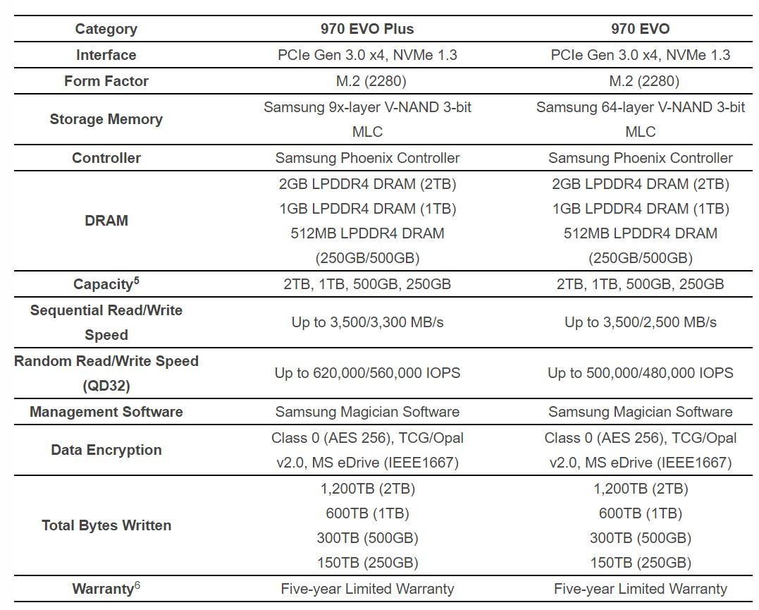 معرفی اس اس دی های EVO PLUS 970